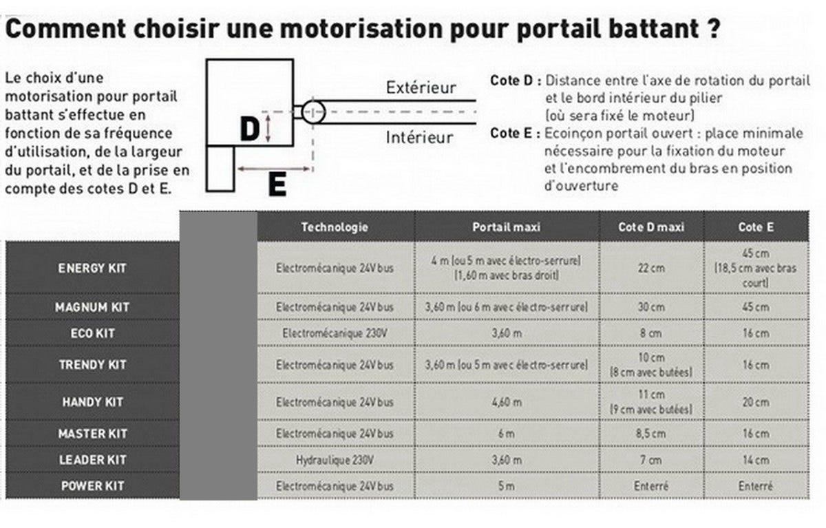 Comment Motoriser Un Portail se rapportant à motorisation portail 2 battants faac 104575144 - motorisation+