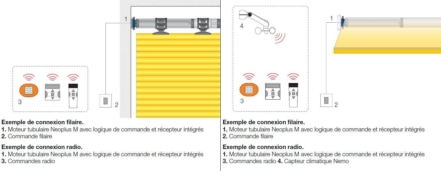 Exemple connexion NICE Neoplus M